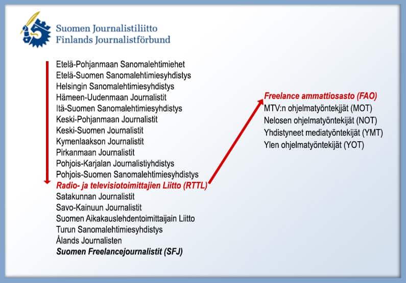 Suomen Journalistiliitto (SJL) jakaantuu useaan alayhdistykseen